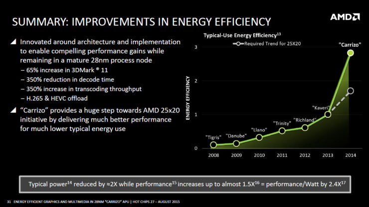 amd-carrizo-apu_energy-efficiency-25x20