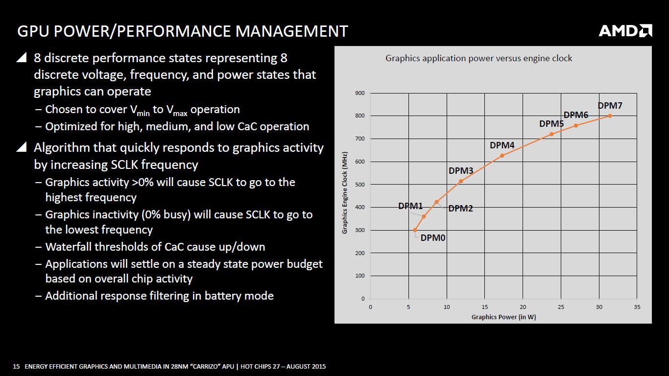 amd-carrizo-apu_gpu-power-and-performance-management