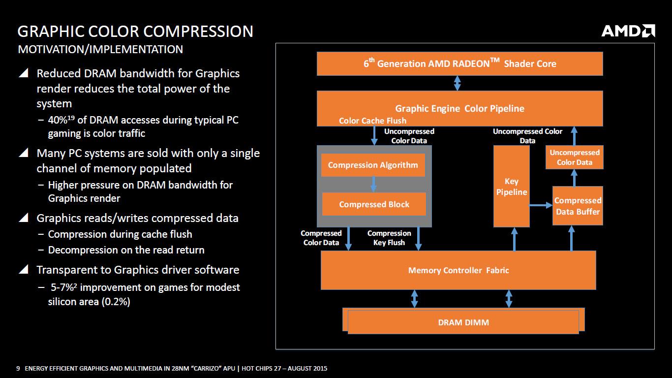 amd-carrizo-apu_graphic-color-compression