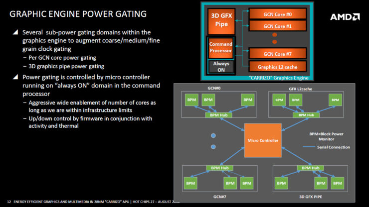 amd-carrizo-apu_graphic-engine-power-gating