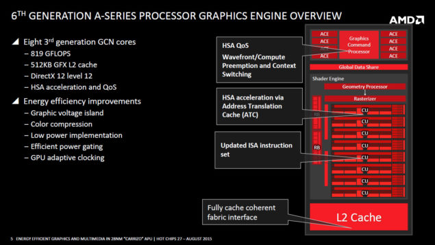 AMD Carrizo APU_Graphics Engine