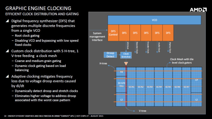 amd-carrizo-apu_graphics-engine-clocking