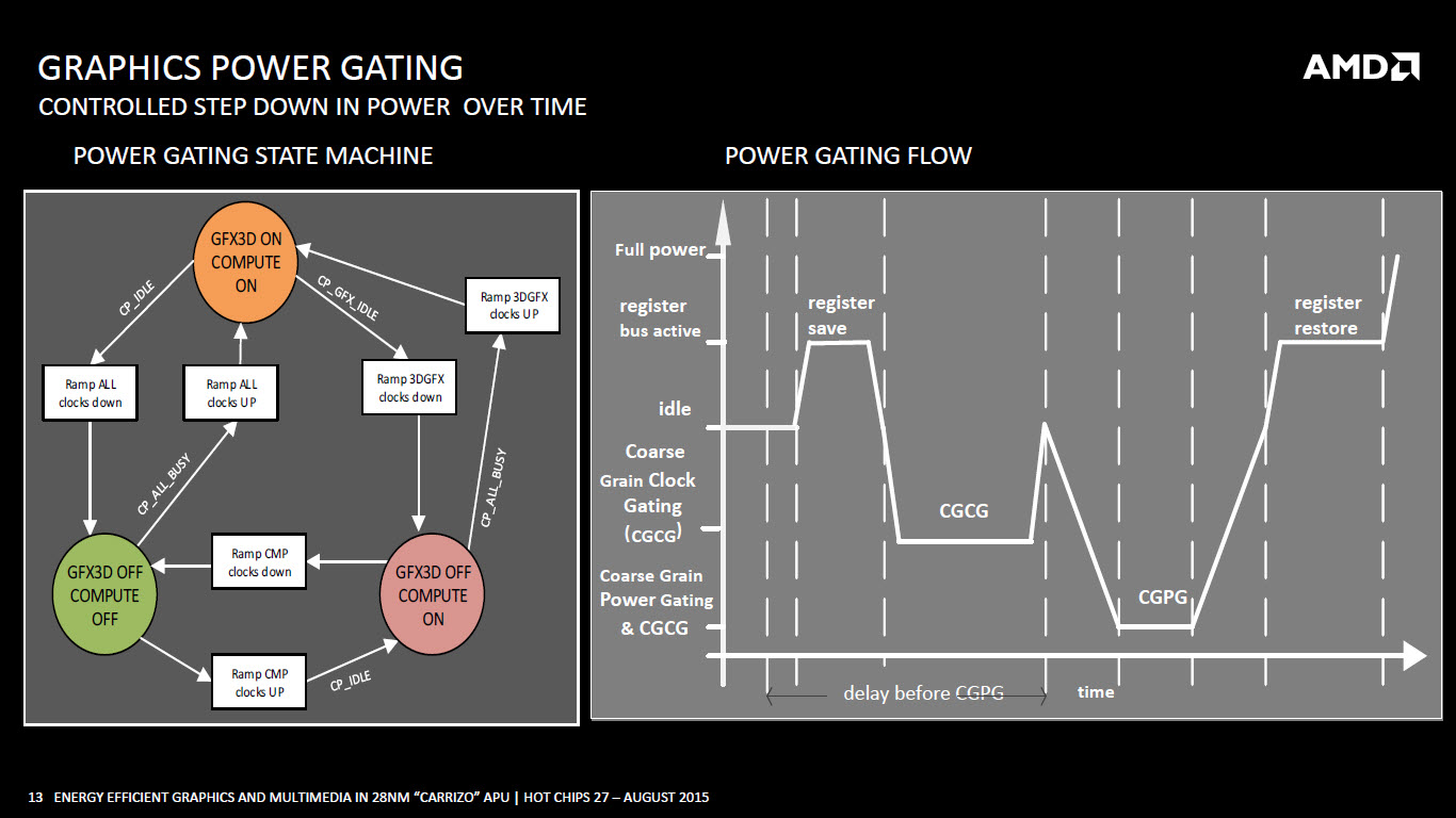 amd-carrizo-apu_graphics-power-gating