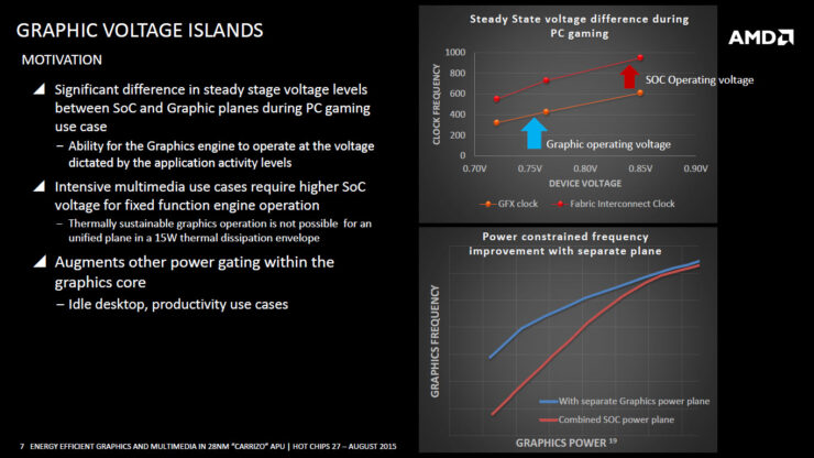 amd-carrizo-apu_graphics-voltage-islands-2
