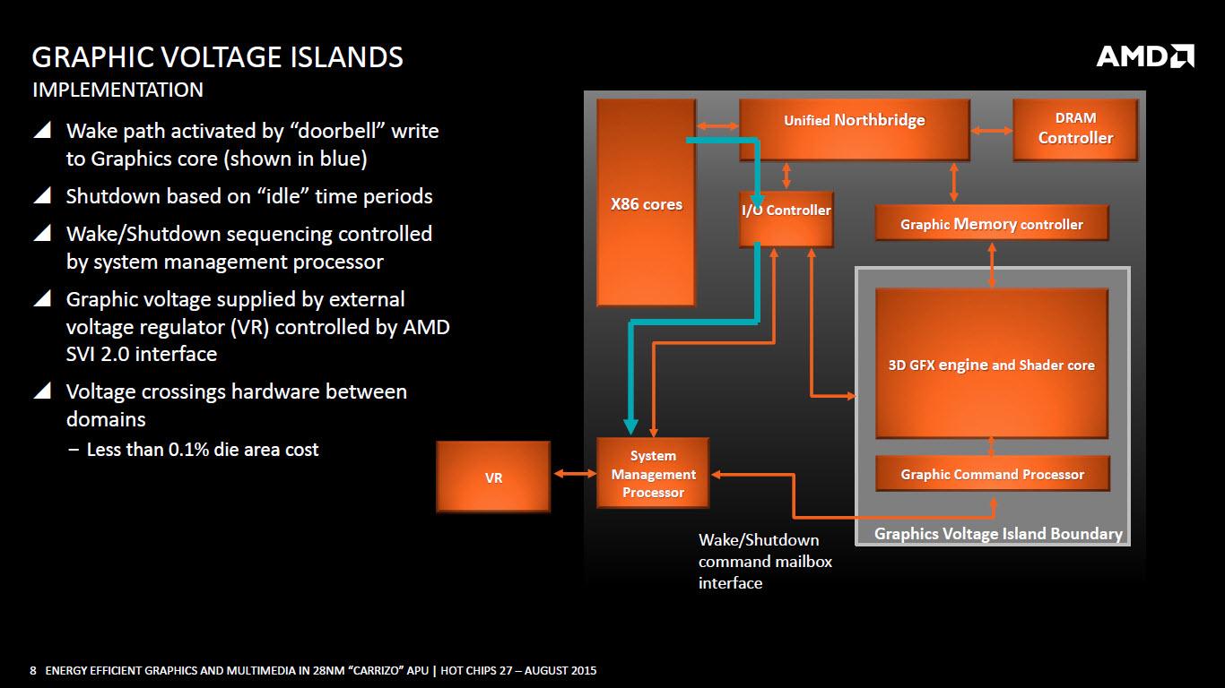 amd-carrizo-apu_graphics-voltage-islands-3