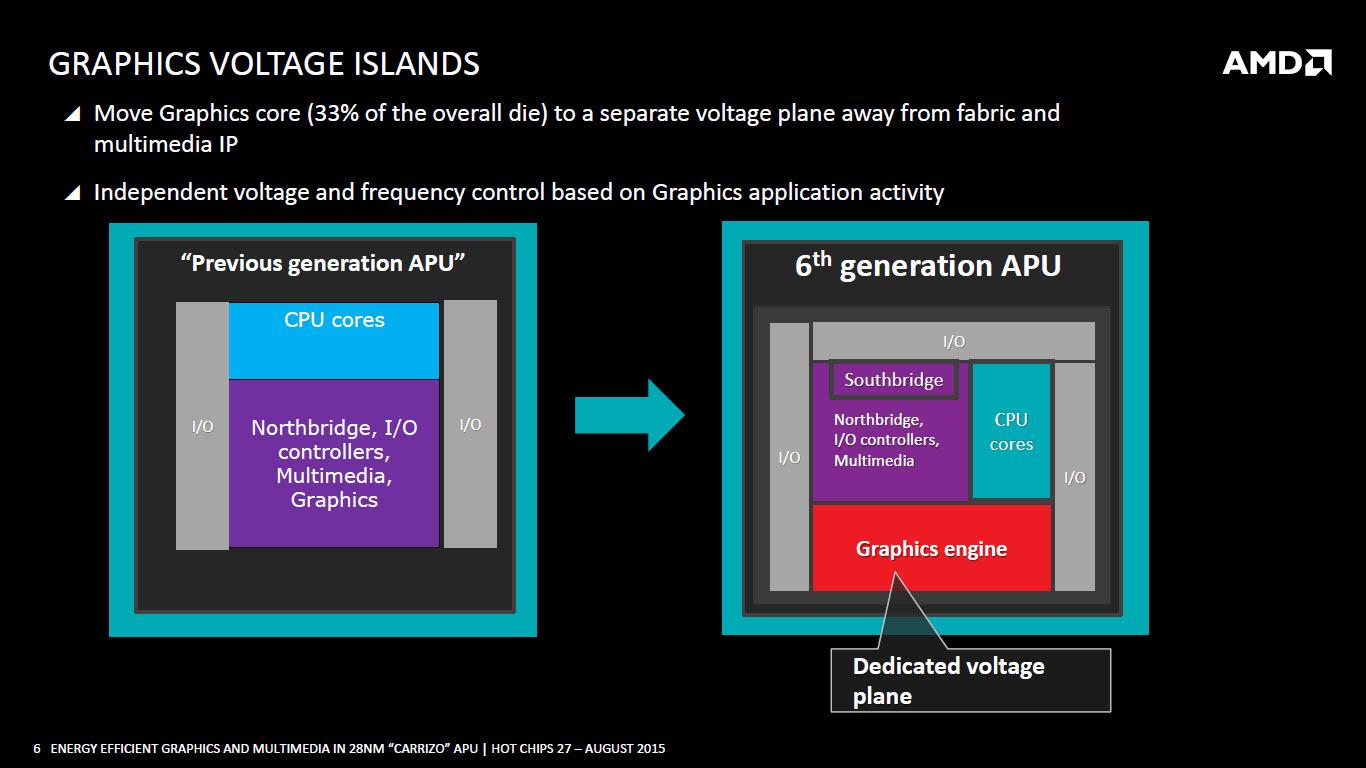 amd-carrizo-apu_graphics-voltage-islands