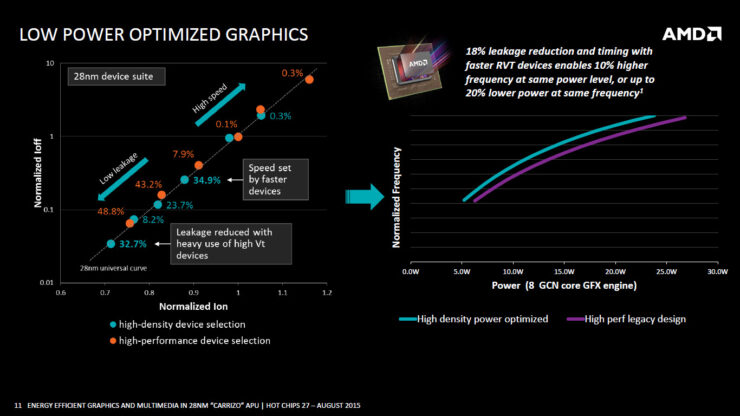 amd-carrizo-apu_low-power-optimized-graphics-2-2