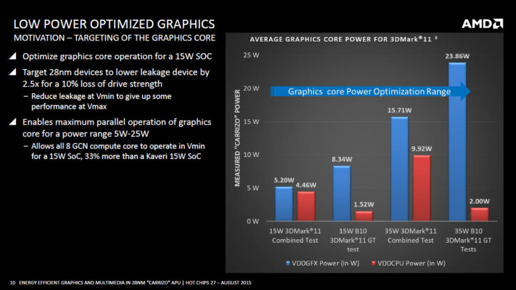 amd-carrizo-apu_low-power-optimized-graphics-3