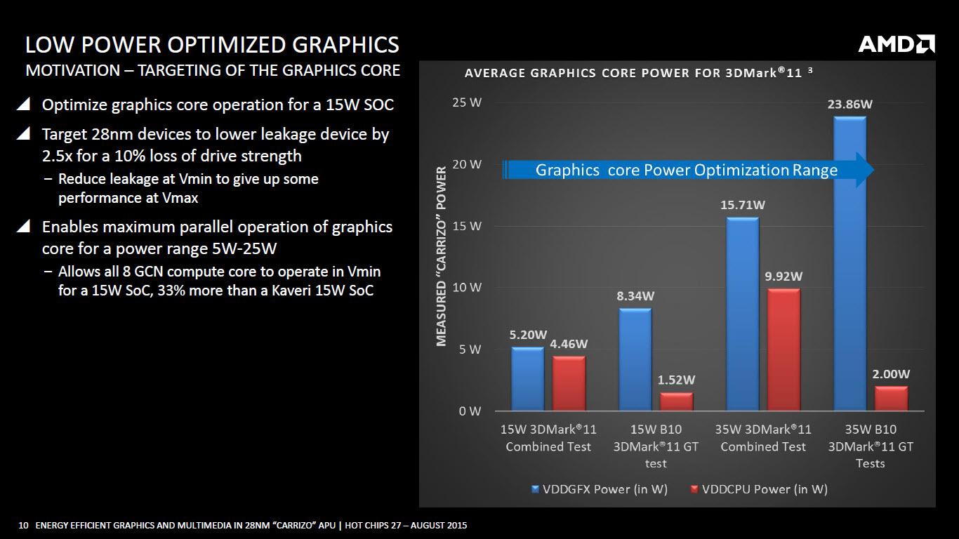 amd-carrizo-apu_low-power-optimized-graphics-3