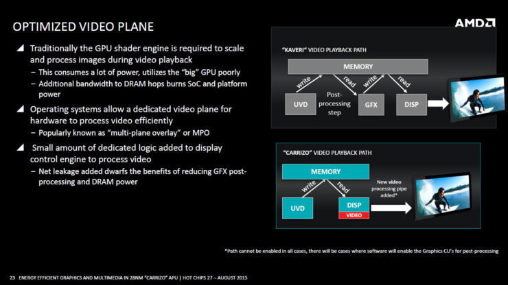 amd-carrizo-apu_optimized-video-plane