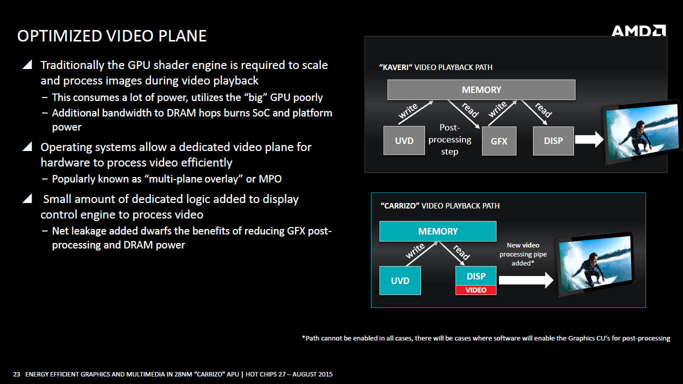 amd-carrizo-apu_optimized-video-plane
