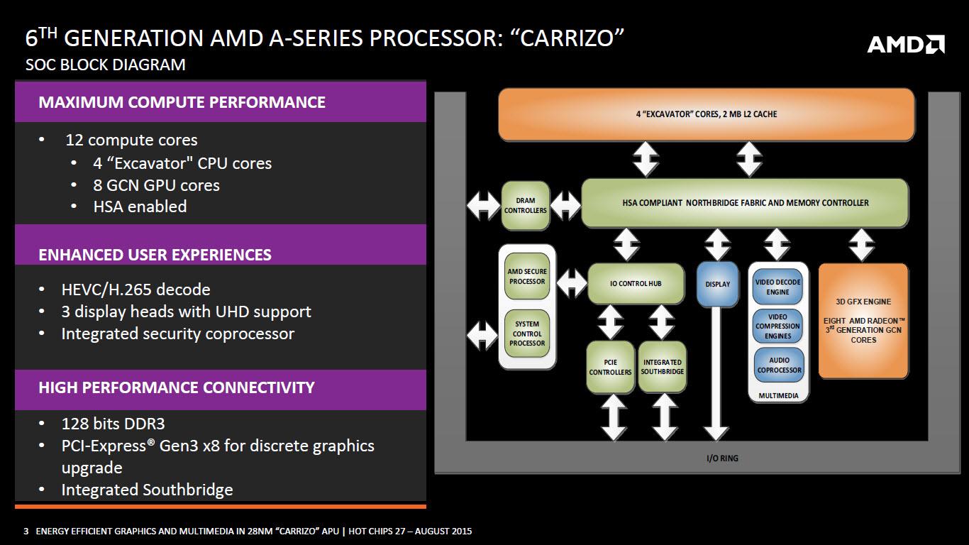 amd-carrizo-apu_soc-block-diagram