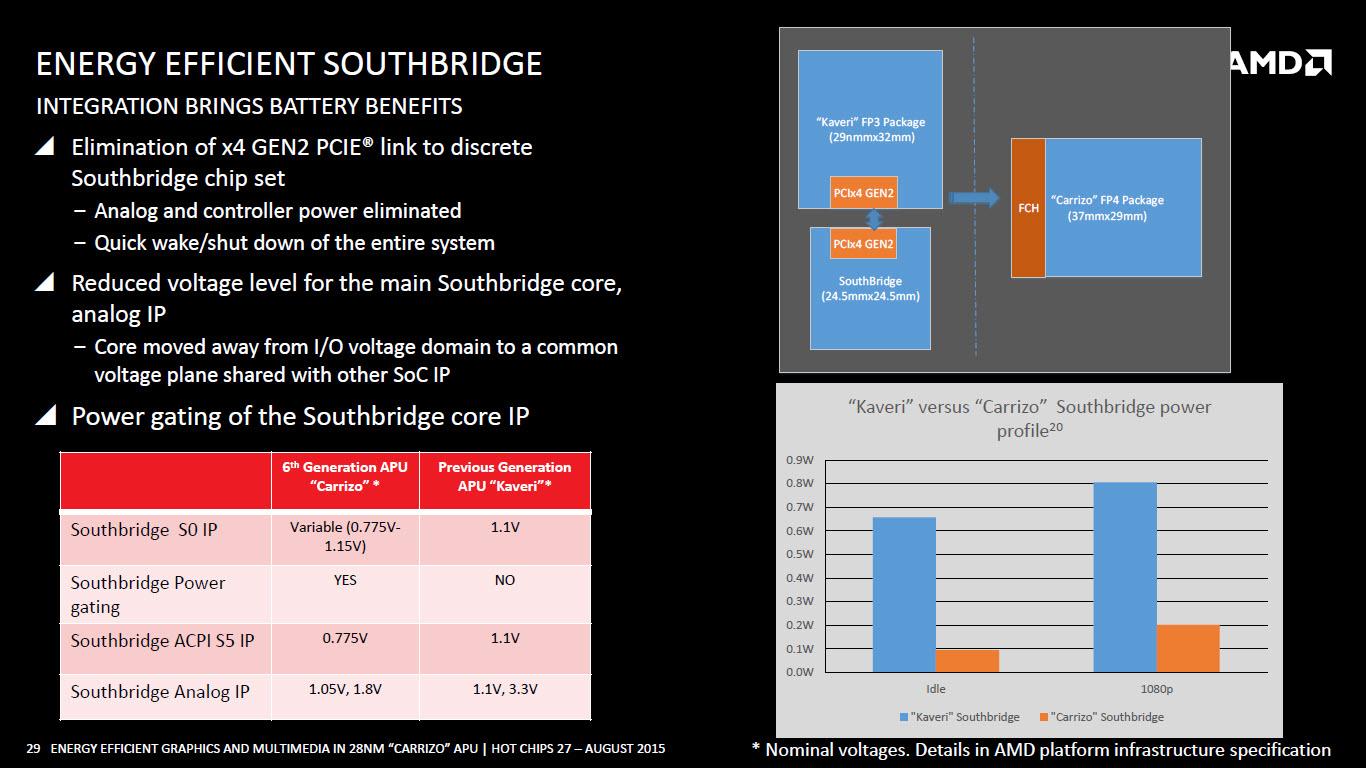 amd-carrizo-apu_southbridge-efficiency