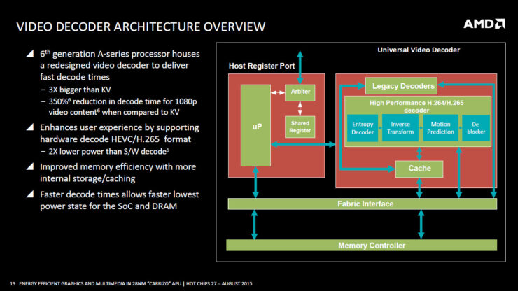 amd-carrizo-apu_video-decoder-architecture