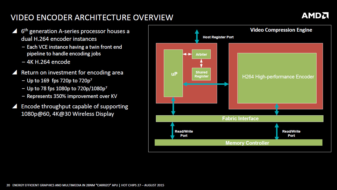 amd-carrizo-apu_video-encoder-architecture