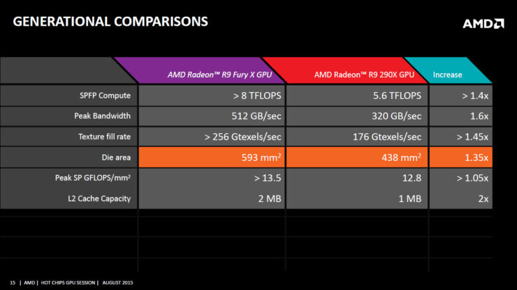 amd-fiji-gpu-comparsion