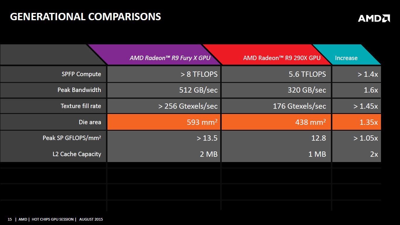 amd-fiji-gpu-comparsion