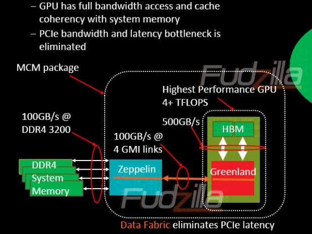 AMD Greenland GPU Based HPC APU
