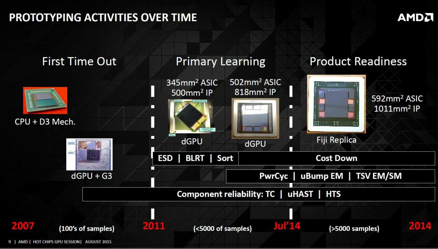 amd-hbm-prototyping