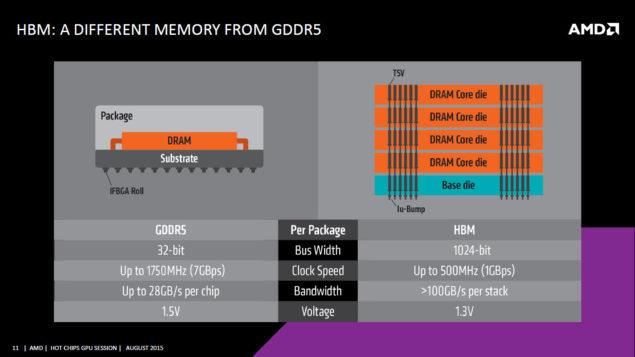 AMD HBM vs GDDR5