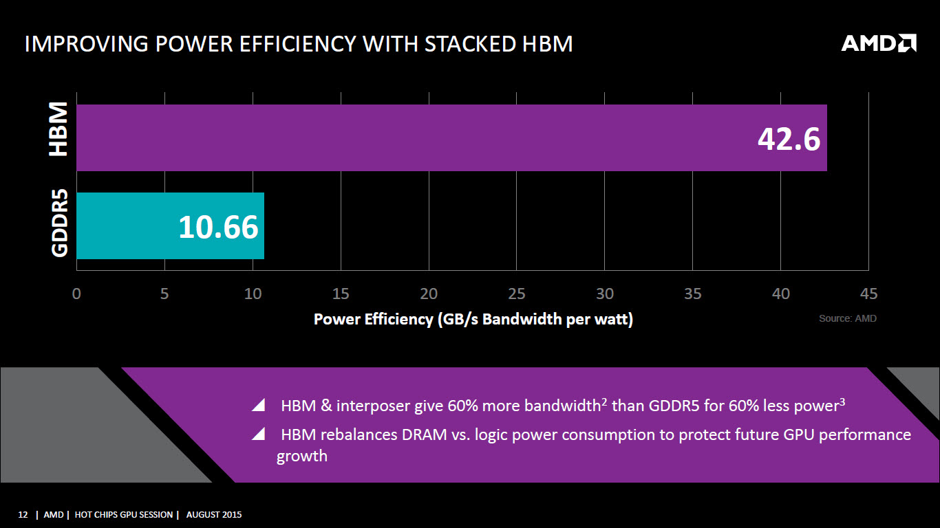 amd-hbm-vs-gddr5-performance