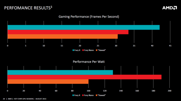 AMD Radeon R9 Nano Performance