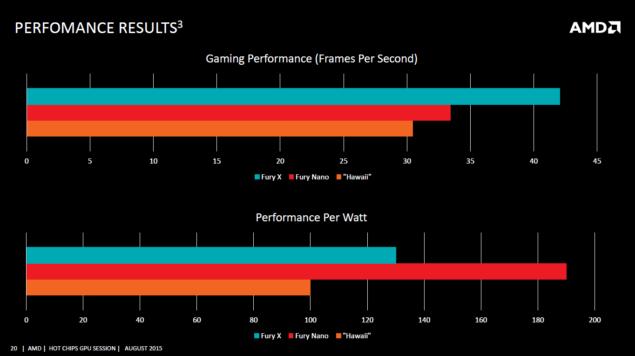 AMD Radeon R9 Nano Performance