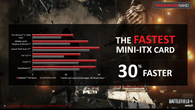 AMD Radeon R9 Nano_Gaming Performance