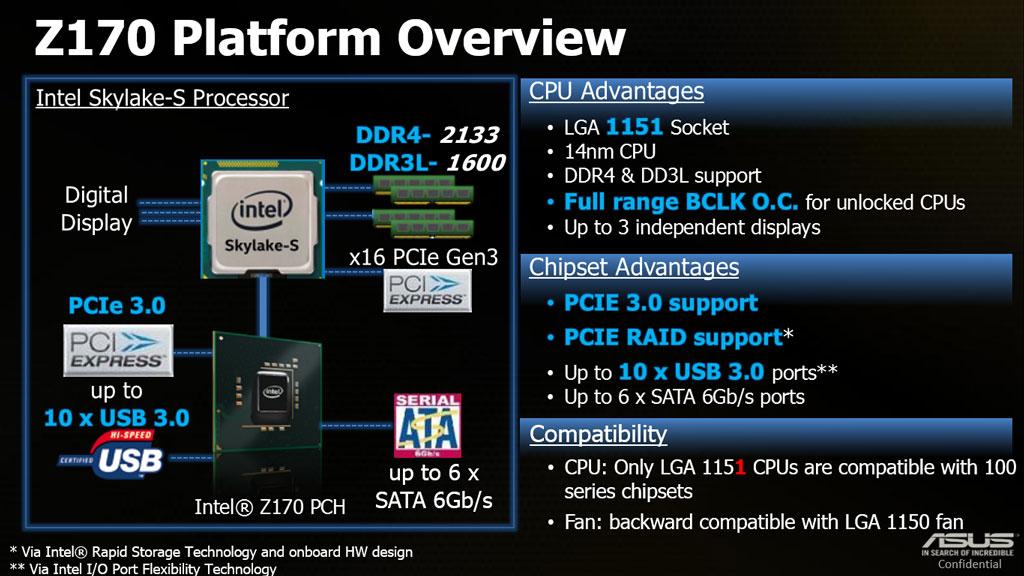 asus-z170-platform