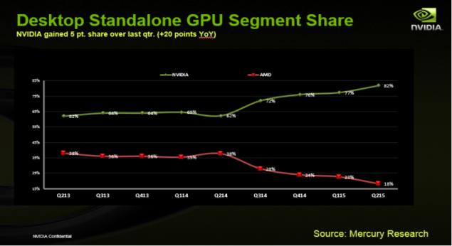 Discrete GPU Market