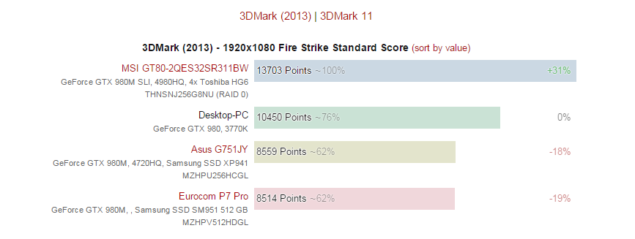 Geforce GTX 990M Performance 980M SLI