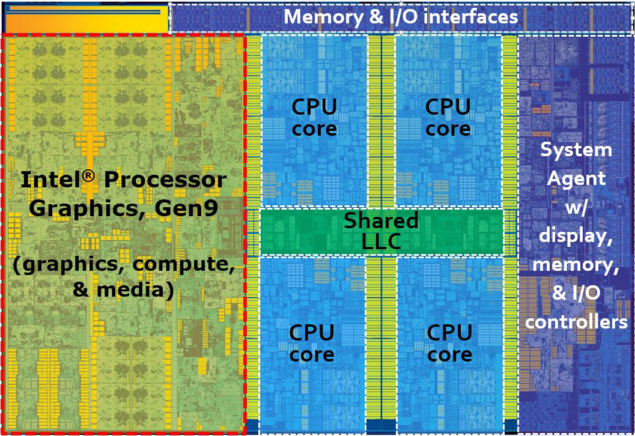 Intel Core i7-6700K Block Diagram