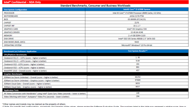 Intel Core i7-6700K Performance_Official