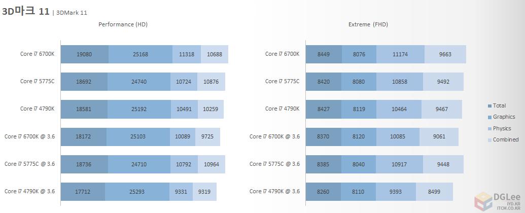intel-core-i7-6700k_cpu_3dmark-11
