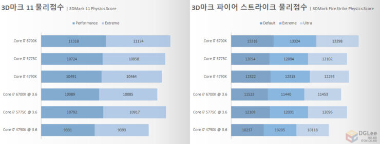 intel-core-i7-6700k_cpu_3dmark-physics-performance