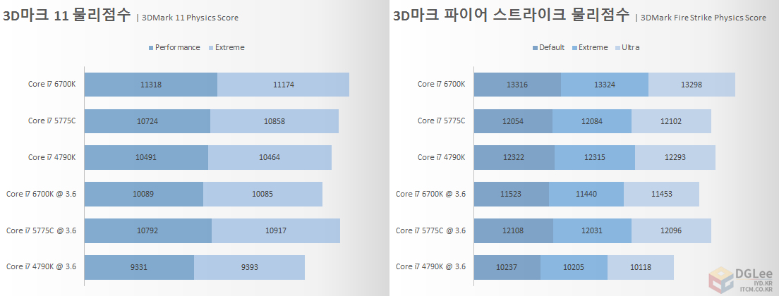 intel-core-i7-6700k_cpu_3dmark-physics-performance