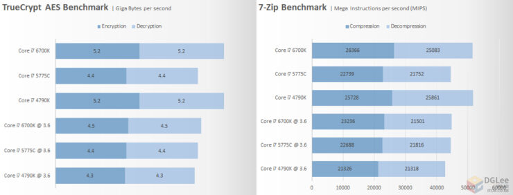 intel-core-i7-6700k_cpu_7-zip-and-truecrypt-compression-performan-e