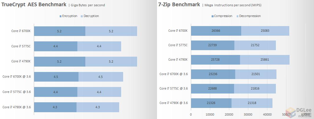 intel-core-i7-6700k_cpu_7-zip-and-truecrypt-compression-performan-e