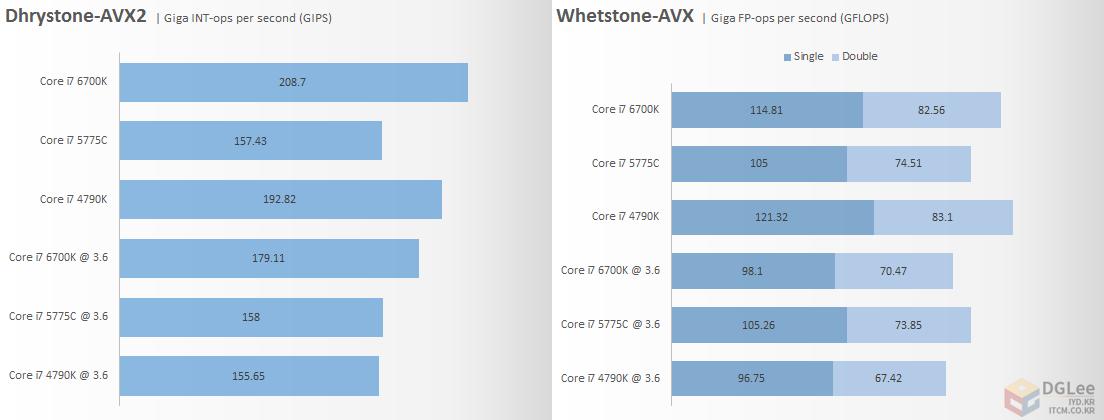 intel-core-i7-6700k_cpu_avx-performance