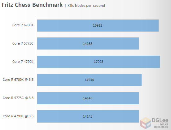 intel-core-i7-6700k_cpu_fritz-chess-benchmark
