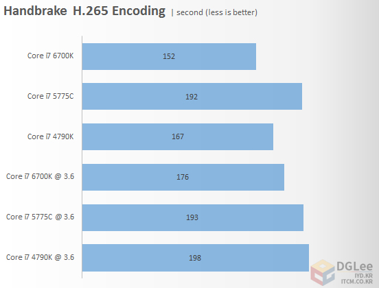 intel-core-i7-6700k_cpu_handbrake-h-256-encoding-performance