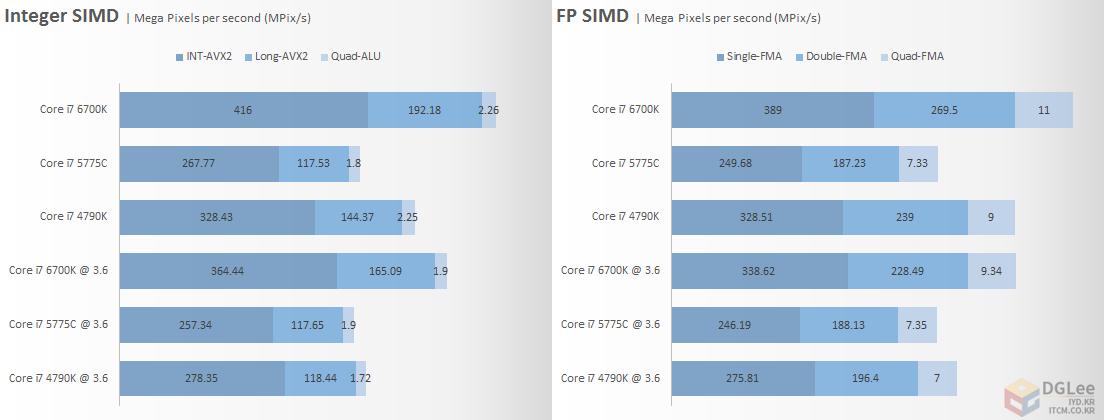 intel-core-i7-6700k_cpu_vector-performance