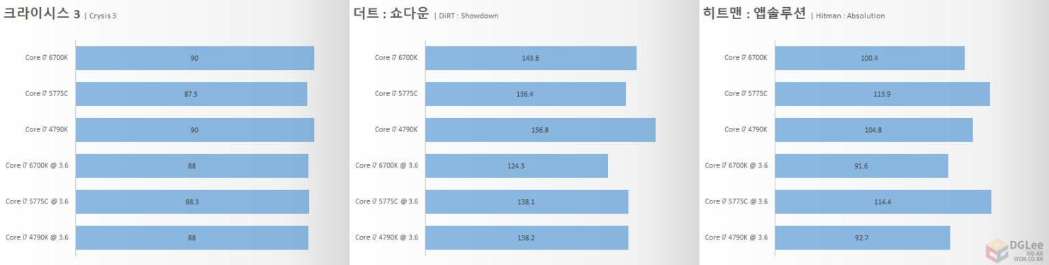 intel-core-i7-6700k_gaming-2