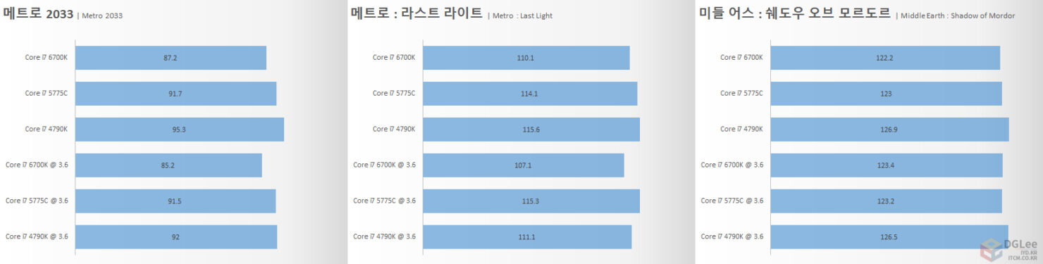 intel-core-i7-6700k_gaming-3