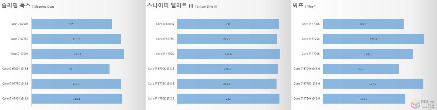 intel-core-i7-6700k_gaming-4