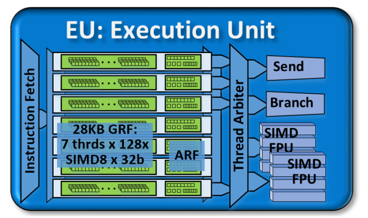 intel-skylake-execution-unit