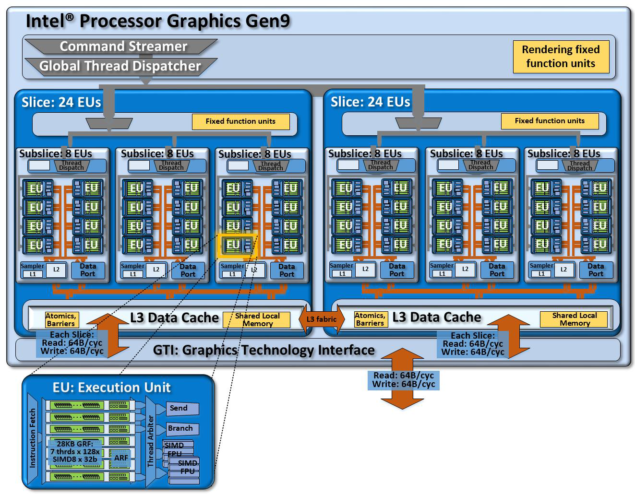 Intel Skylake Gen9 GT3 Graphics