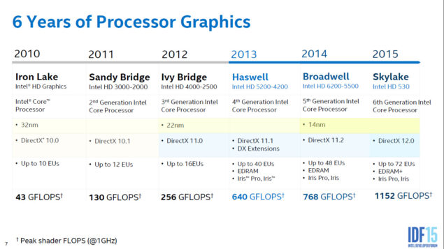Intel Skylake Gen9 Graphics Architecture_Advancement