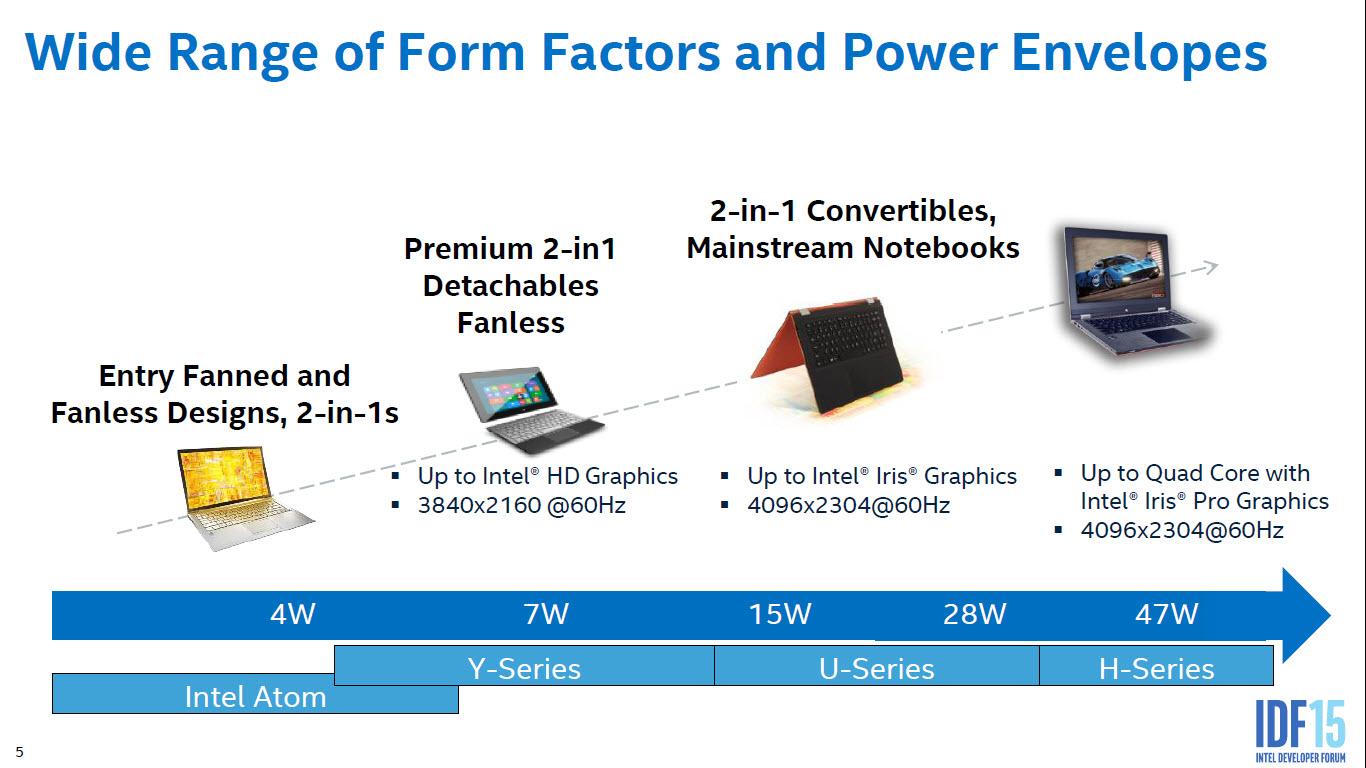 intel-skylake-gen9-graphics-architecture_form-factors