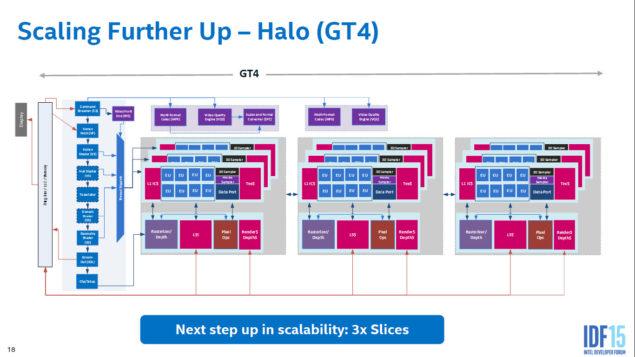 Intel Skylake Gen9 Graphics Architecture_GT4